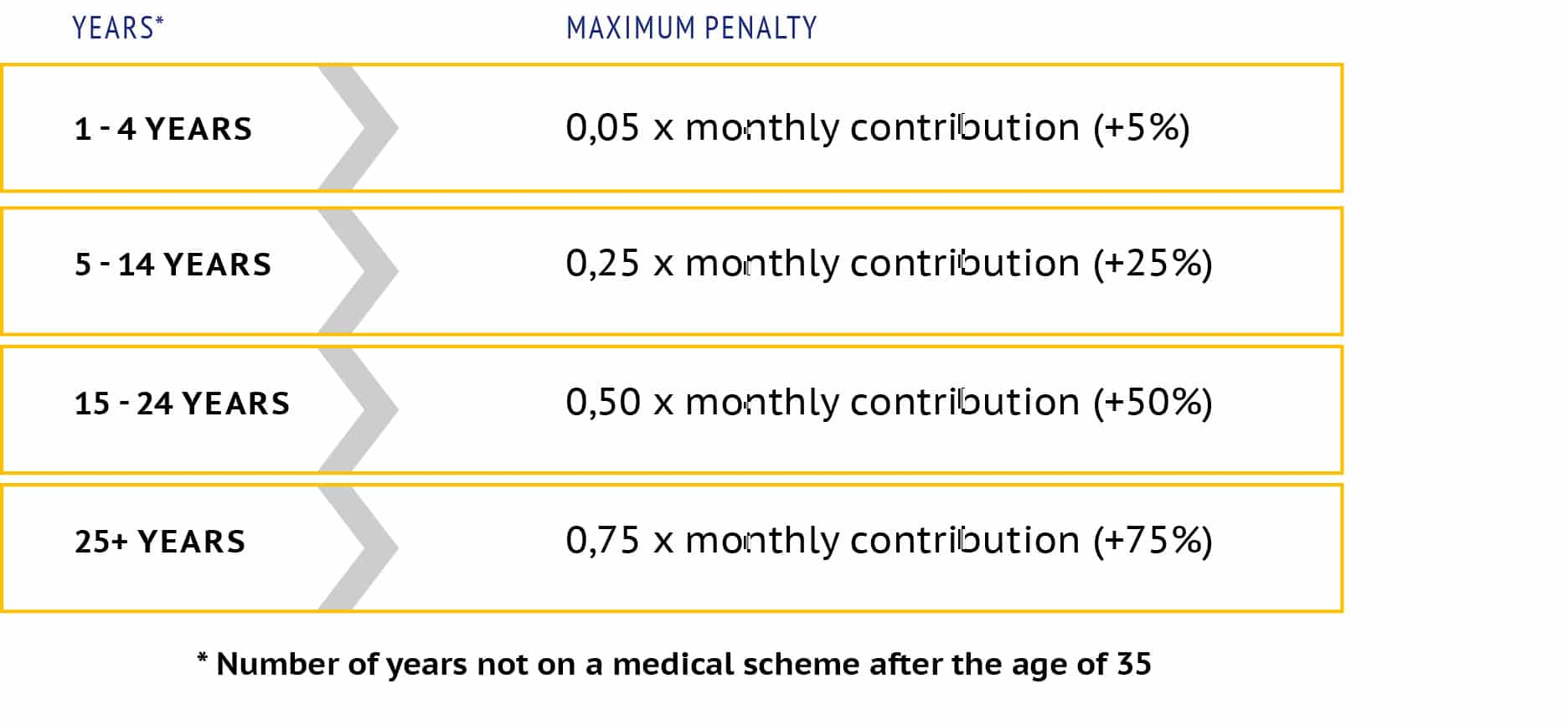 genesis-medical-scheme-late-joiner-penalties-table
