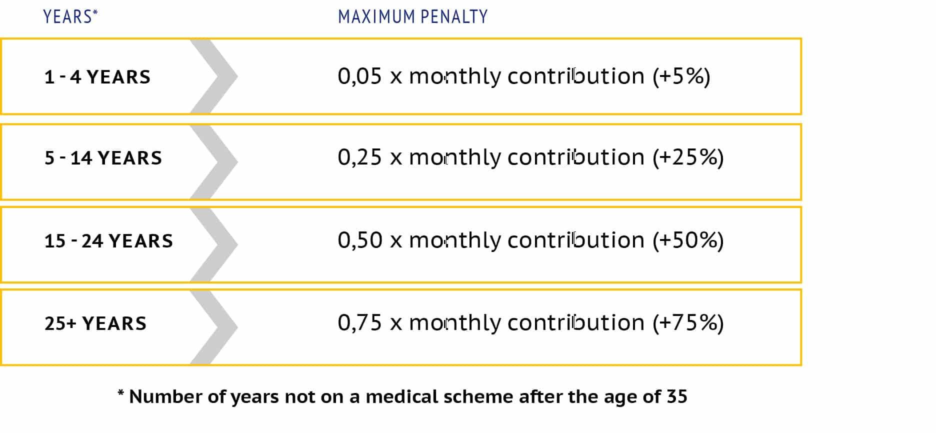 genesis-medical-scheme-late-joiner-penalties-table