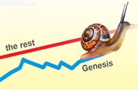 linear red line graph for the rest blue line graph with snail for genesis