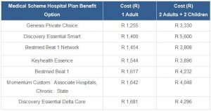 Top Performing Hospital Plans in South Africa